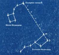 Определение севера по полярной звезде